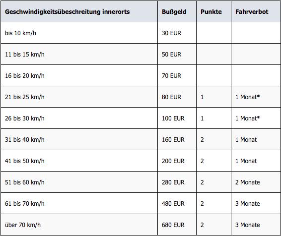 Geschwindigkeitsüberschreitung innerorts - Tabelle